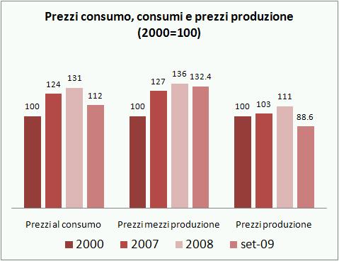 ismea indicatori q3 2009 4