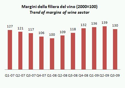 ismea indicatori q3 2009 5