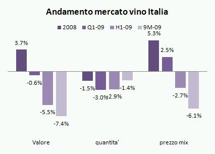 mercato vino italia 2009 q3 1