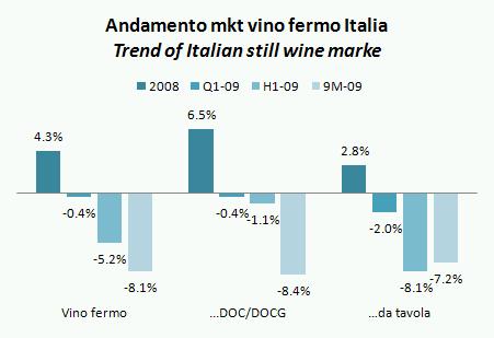 mercato vino italia 2009 q3 2