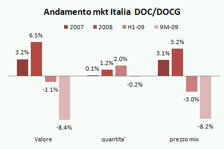 mercato vino italia 2009 q3 3