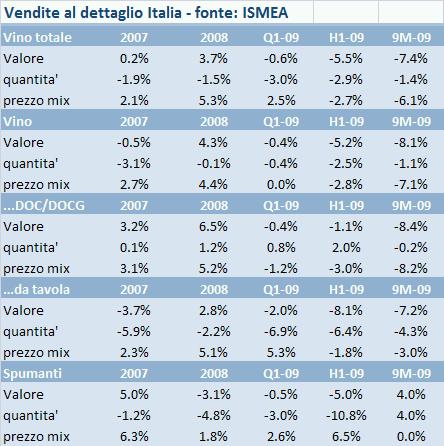 mercato vino italia 2009 q3 5
