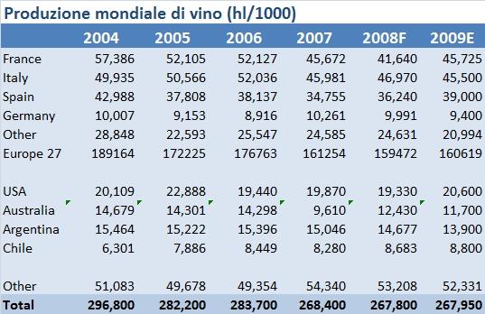 produzione vino mondiale 2009 1