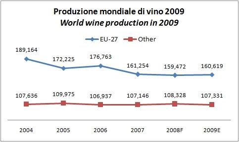 produzione vino mondiale 2009 2