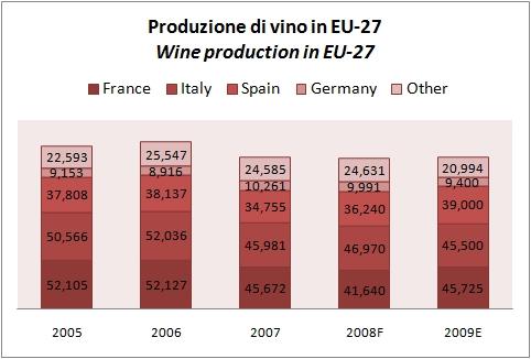 produzione vino mondiale 2009 3