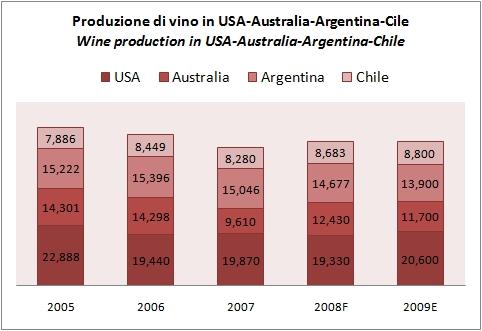 produzione vino mondiale 2009 4