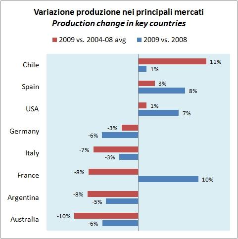 produzione vino mondiale 2009 5