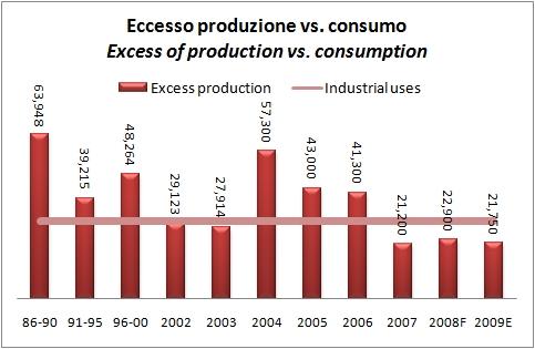 produzione vino mondiale 2009 6