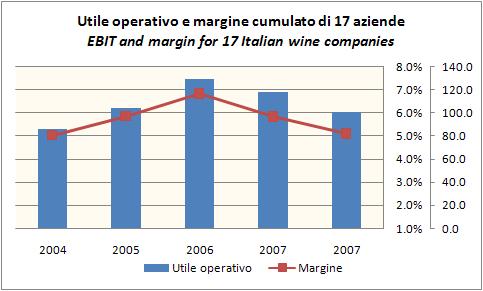 utili e margini 2008 aziende vinicole italiane 1