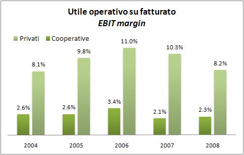 utili e margini 2008 aziende vinicole italiane 2