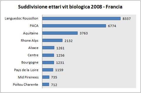 viticoltura biologica francia 2008 2