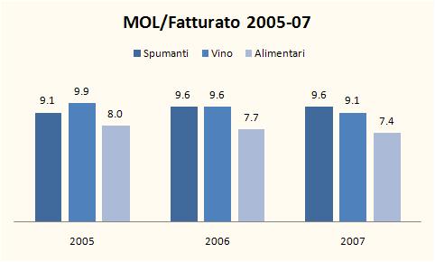 INDICI BILANCIO SPUMANTI 2007 2