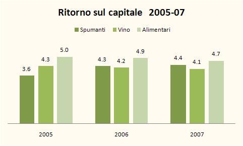 INDICI BILANCIO SPUMANTI 2007 3