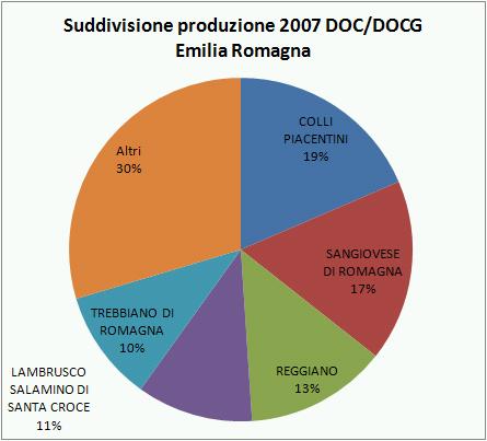 emilia romagna federdoc 2007 1