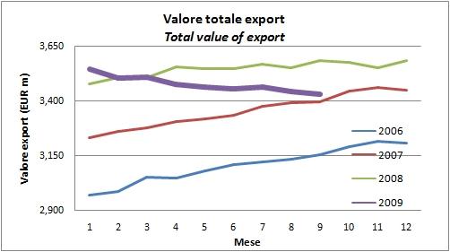 export settembre 2009 vino 2