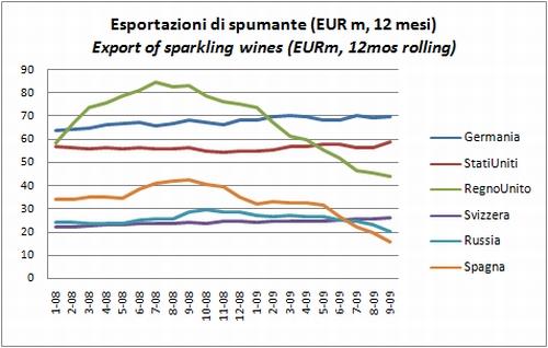 export settembre 2009 vino 4