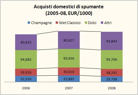 mercato spumanti 2008 1
