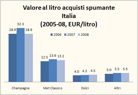mercato spumanti 2008 2