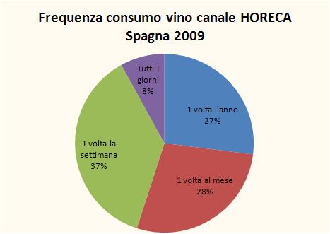 spagna indagine consumo vino 2009 1