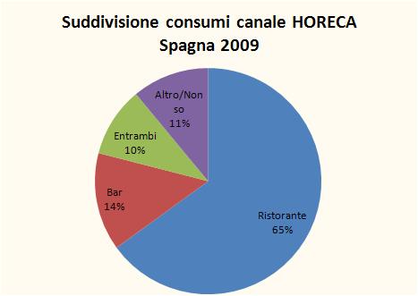 spagna indagine consumo vino 2009 2