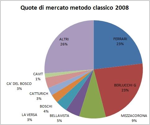 QUOTE MERCATO SPUMANTI 2008 ITALIA 1