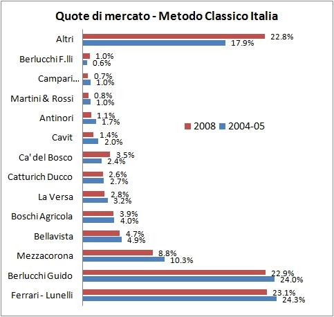 QUOTE MERCATO SPUMANTI 2008 ITALIA 3