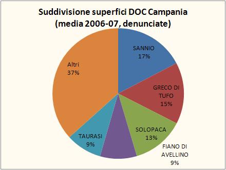 campania 2007 federdoc 1