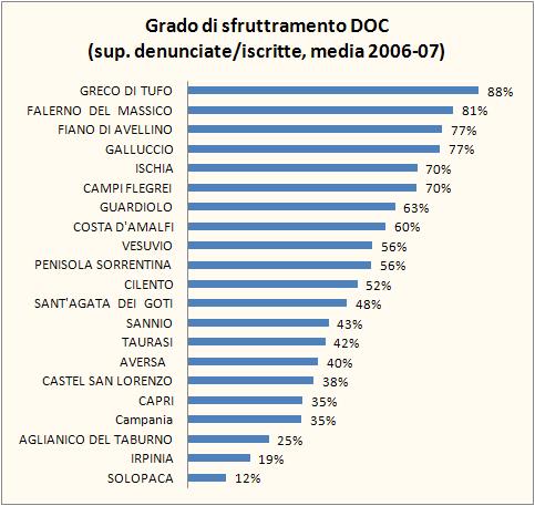 campania 2007 federdoc 2