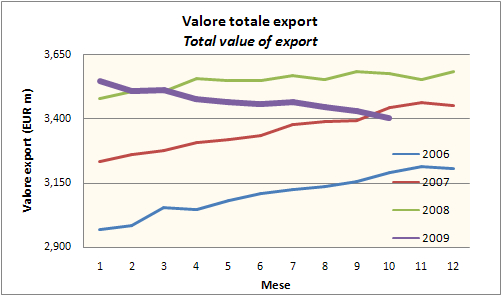 export ottobre 2009 2