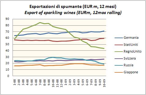 export ottobre 2009 5