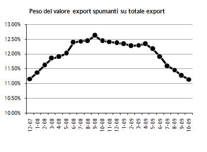 export ottobre 2009 6