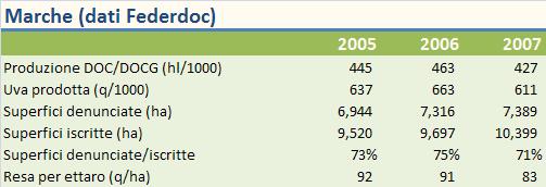 marche 2007 federdoc 1