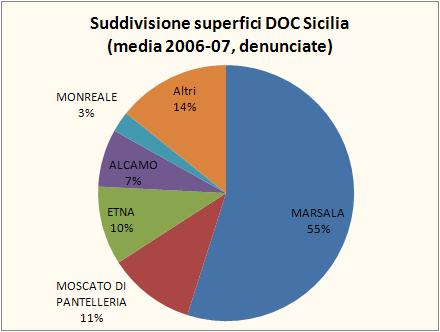 sicilia federdoc 2007 1