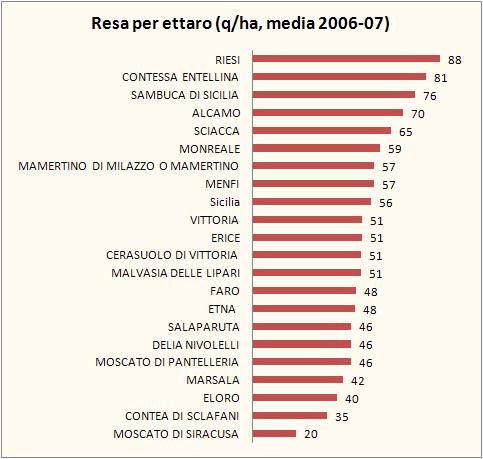 sicilia federdoc 2007 2