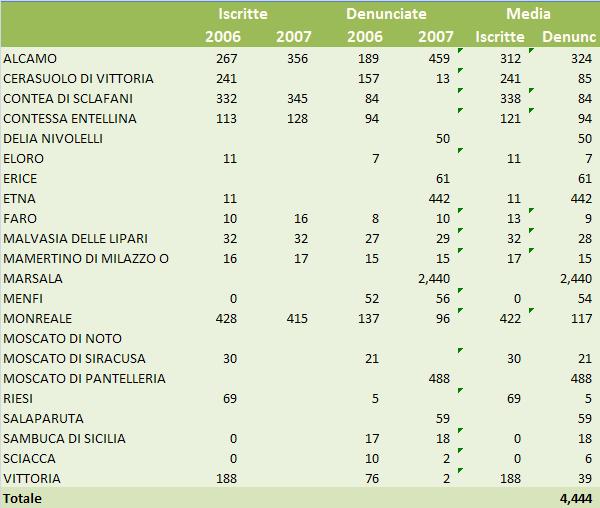 sicilia federdoc 2007 4