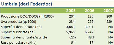 umbria federdoc 2007 1