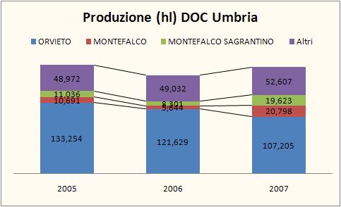 umbria federdoc 2007 2