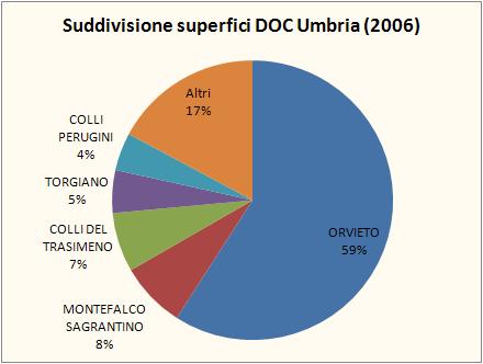 umbria federdoc 2007 3