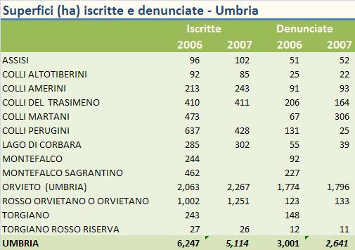 umbria federdoc 2007 5