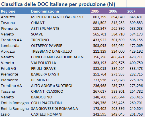 CLASSIFICA DOC ITALIANE 2007 1