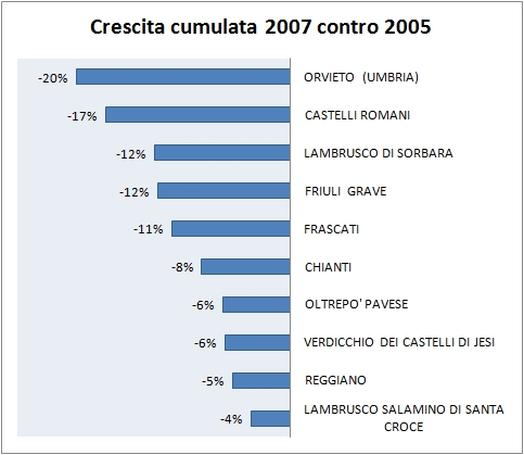 CLASSIFICA DOC ITALIANE 2007 4