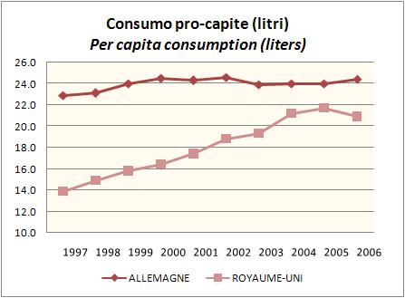 OIV PRO CAPITE 2006 1