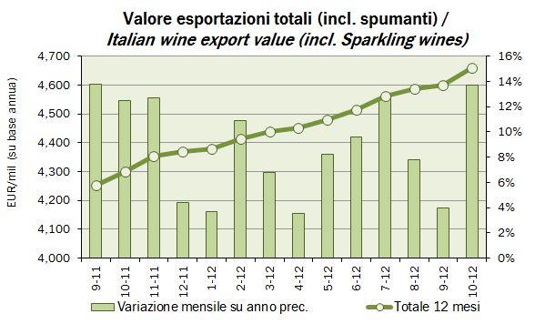 export ottobre 2012 1