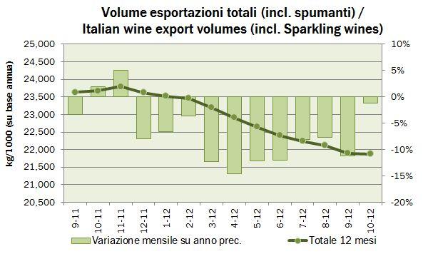 export ottobre 2012 2