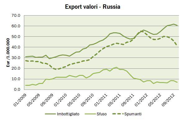 export ottobre 2012 4