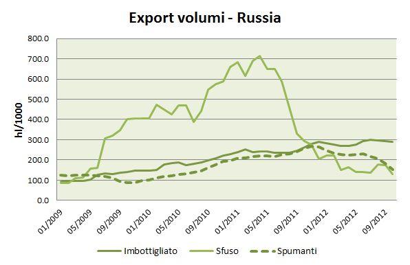 export ottobre 2012 5