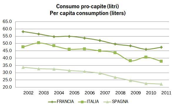 consumi procapite 2009 0