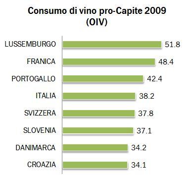 consumi procapite 2009 2