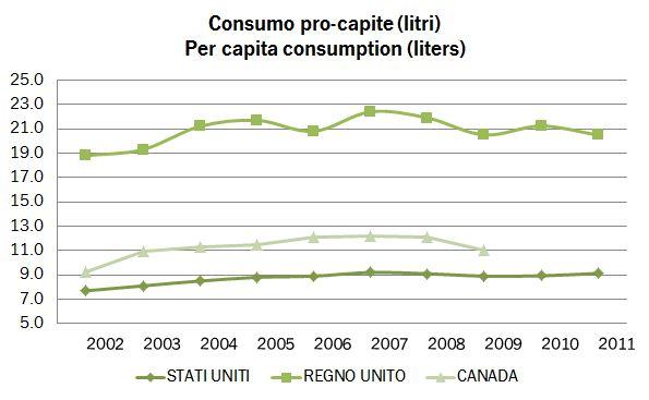 consumi procapite 2009 3