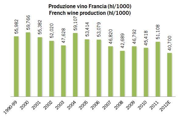 francia produzione 2011-12 0